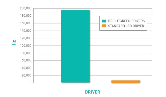 Flicker rate graph in hertz
