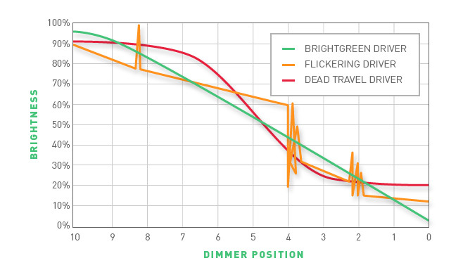 Dimming curve graph outlining ghosting and dead travel